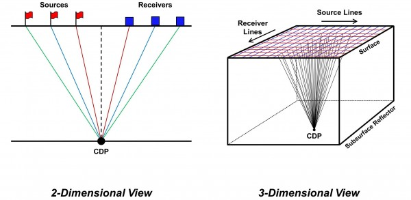 Common Depth Point (CDP) - 2D vs 3D