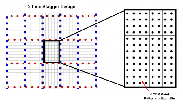 Double stagger CDP Scatter