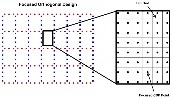 Focused Orthogonal 3D seismic CDP Scatter